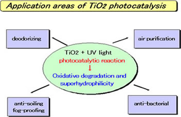 photocatalysis thesis This thesis aimed at making active, efficient  photocatalysis was found to be an efficient re moval method for the pollutants tested, also.